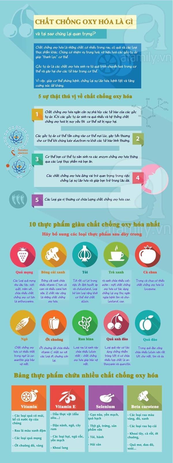 10 thực phẩm chứa chất chống oxy hóa giúp bạn trẻ trung