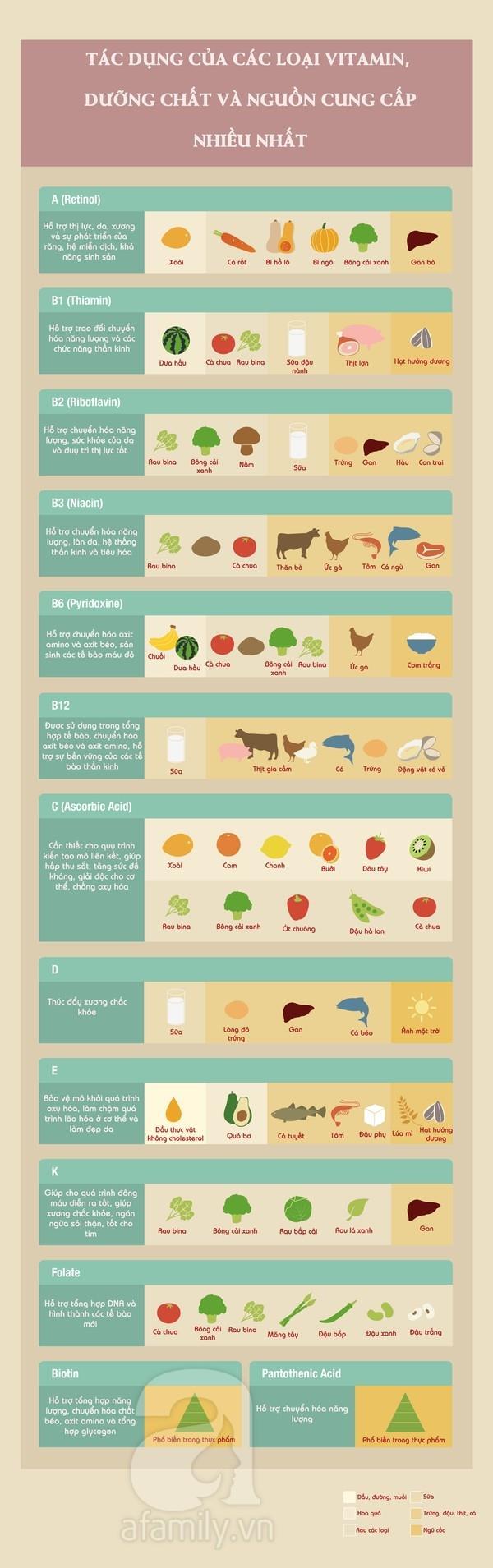 Những nguồn thực phẩm bổ sung vitamin dồi dào nhất