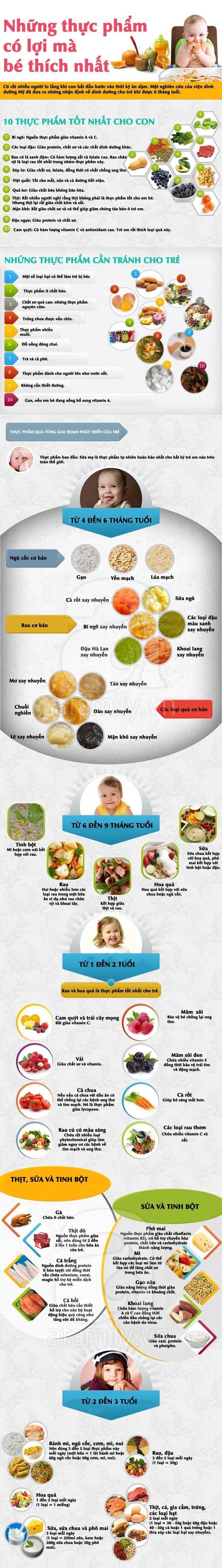Những thực phẩm rất tốt và cần thiết cho trẻ